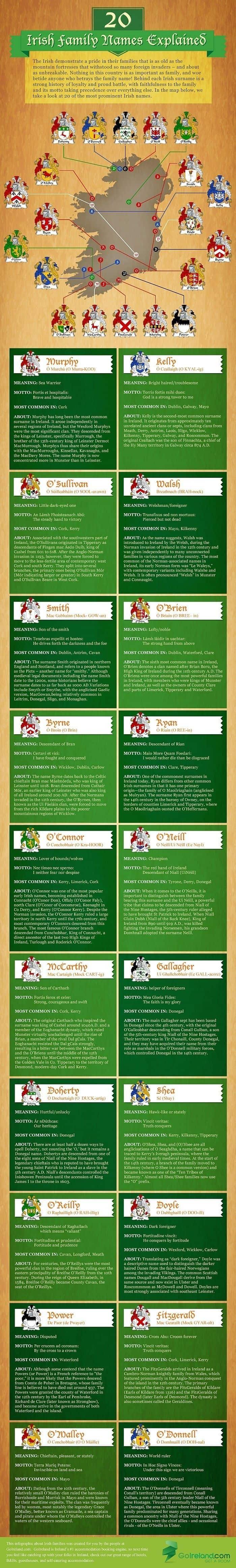 Irish Surnames Explained